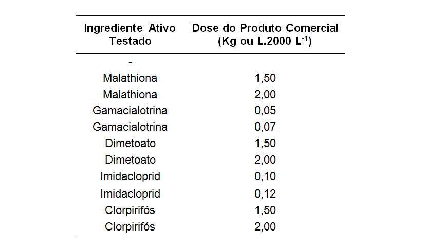 Descrição dos inseticidas utilizados no estudo desenvolvido pelo GTACC em parceria com a Cheminova