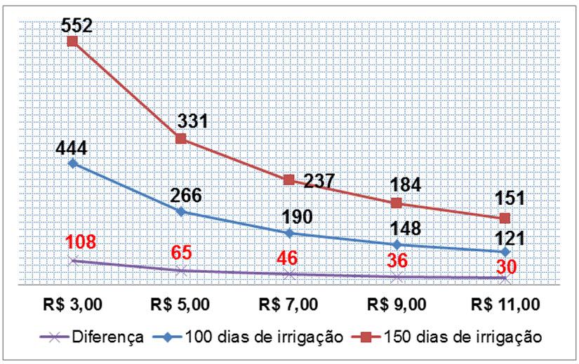 Grafico-de-irrigacao