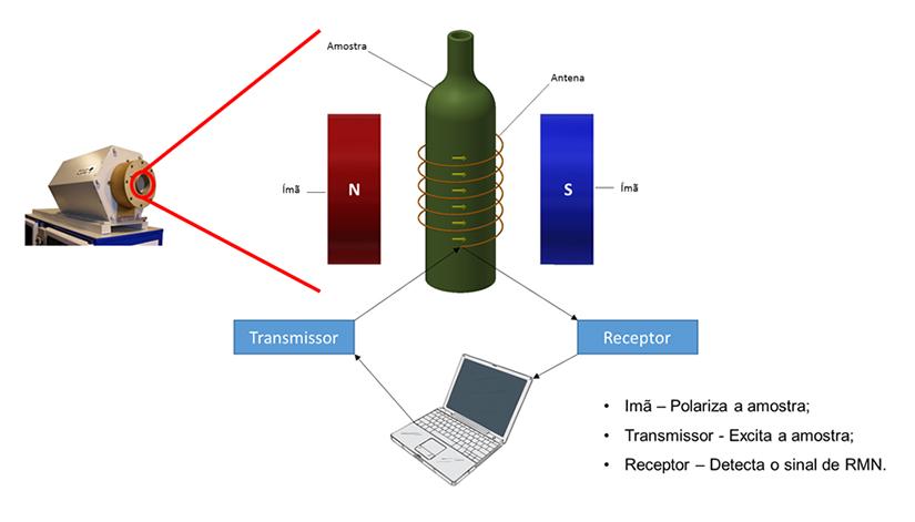 Esquema de Funcionamento do RMN. Foto Joana Silva, Embrapa Instrumentação